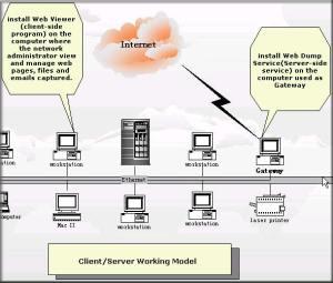 Client LAN